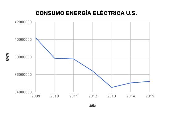 eficiencia energética en edificios Universidad de Sevilla